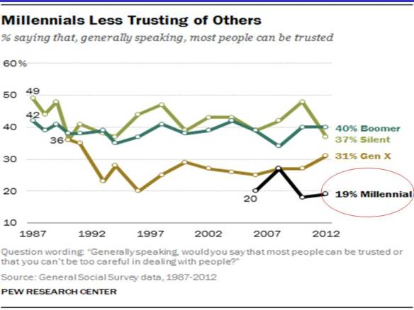 millennials-less-trusting-of-others